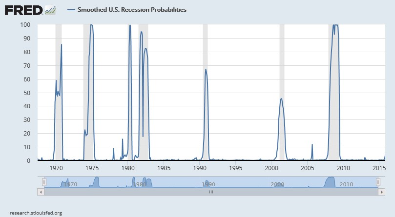 SOURCE:  Piger, Jeremy Max and Chauvet, Marcelle, Smoothed U.S. Recession Probabilities [RECPROUSM156N], retrieved from FRED, Federal Reserve Bank of St. Louis https://research.stlouisfed.org/fred2/series/RECPROUSM156N, February 19, 2016.
