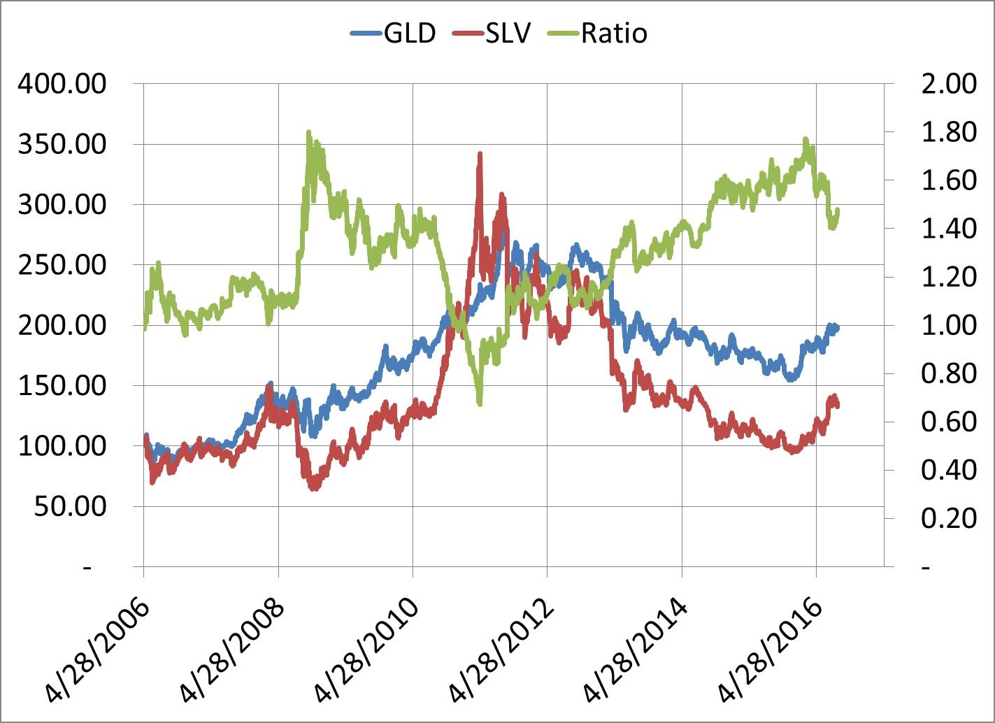 Silver And Gold A Ratio Between Two Precious Metals