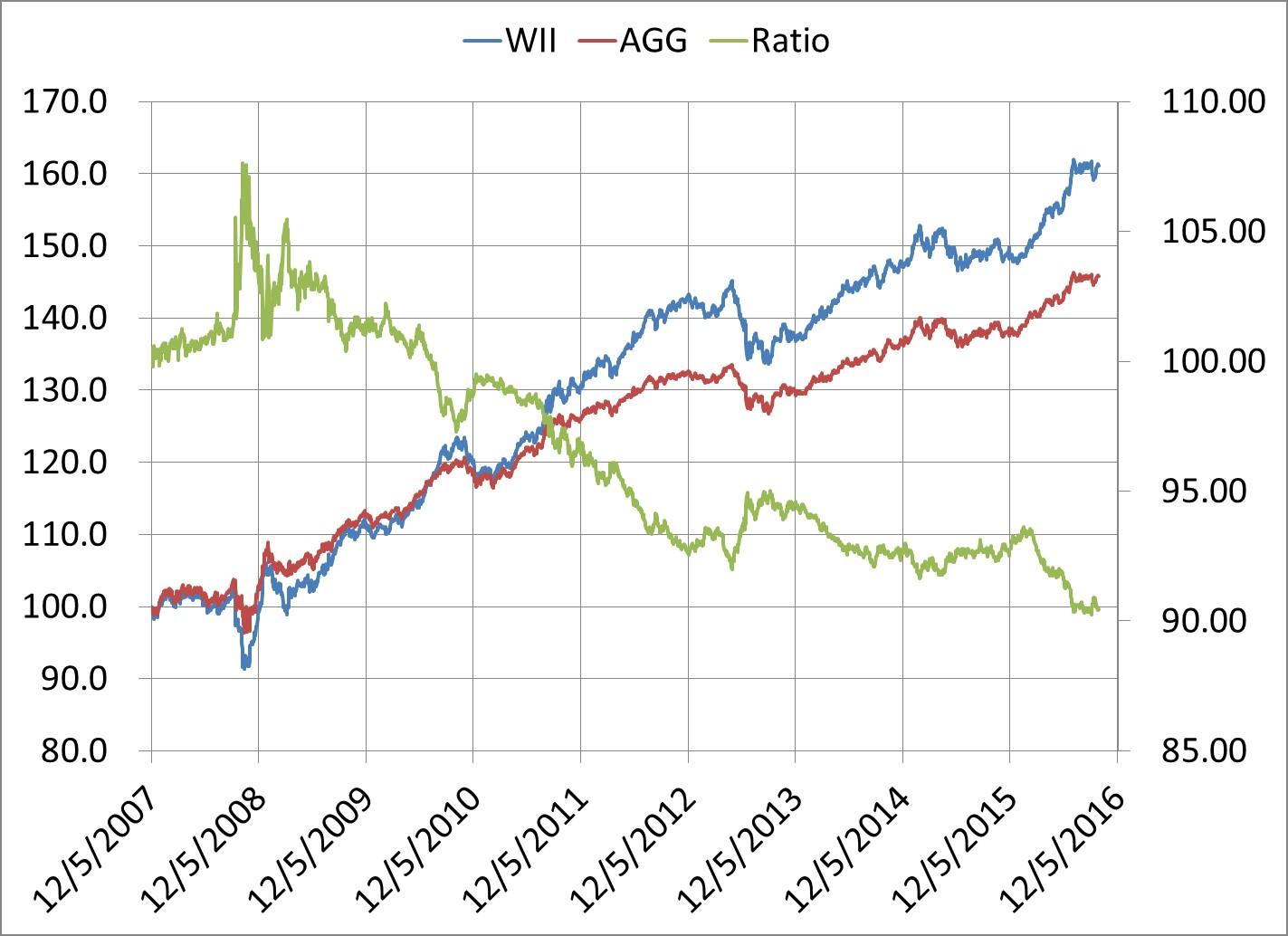 wii-graph