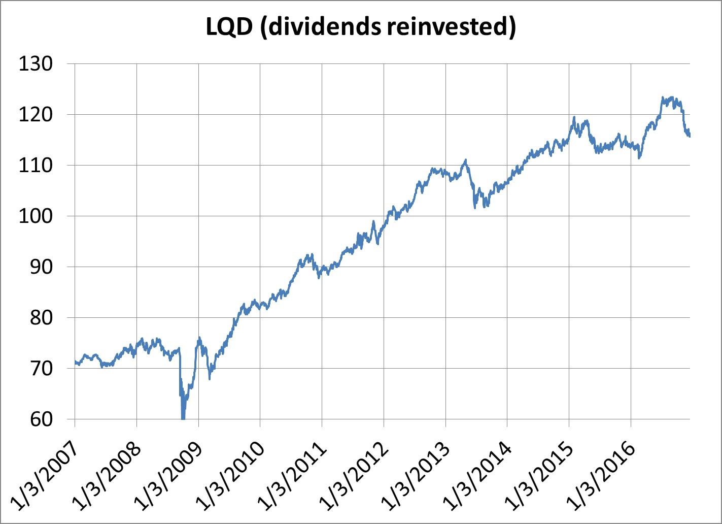 danger-yield-curve-ahead-graph-2